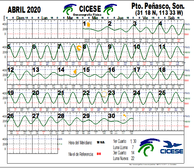 Calendario de Mareas Abril 2020