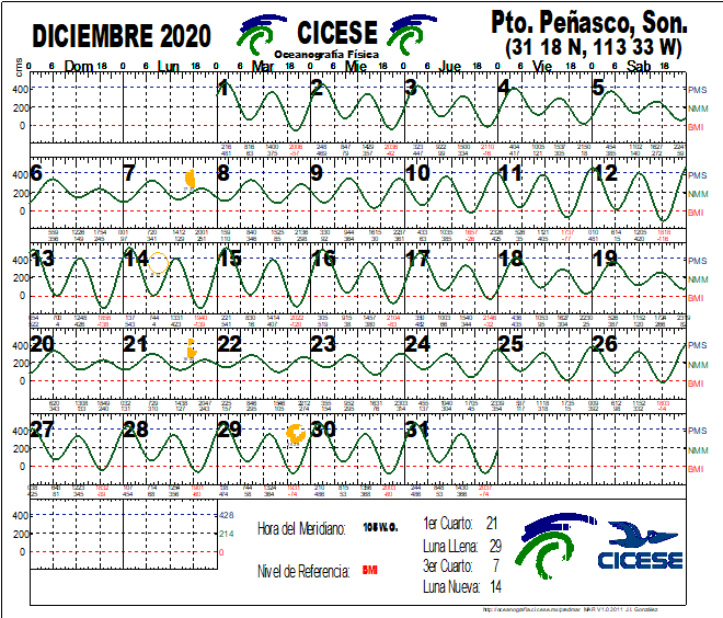 Calendario de Mareas Dic 2020
