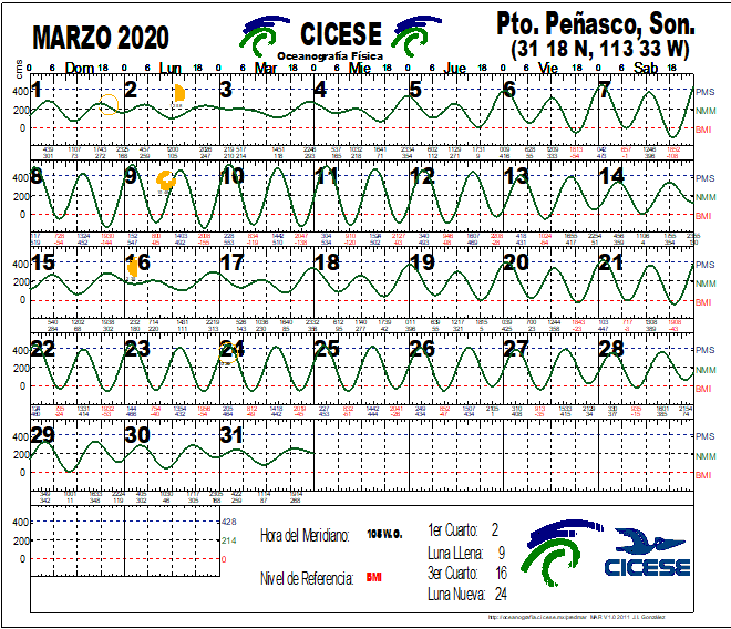 Calendario de Mareas Marzo 2020