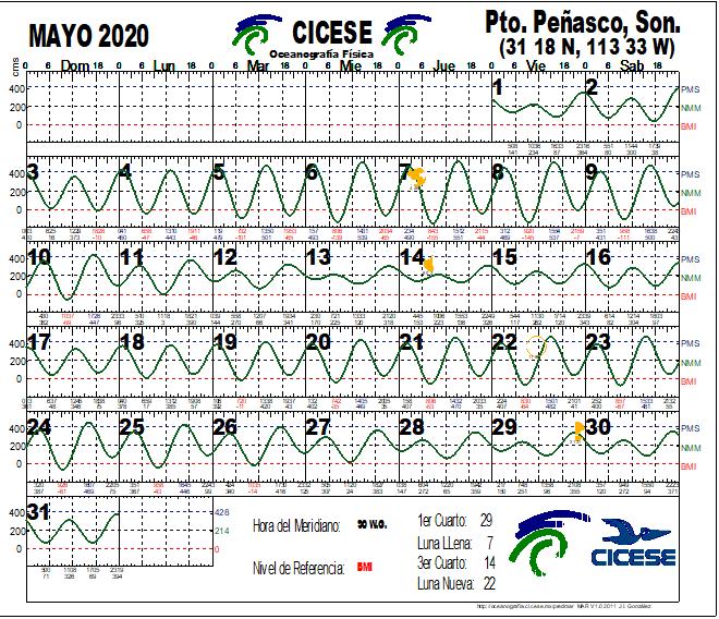 Calendario de Mareas Mayo 2020