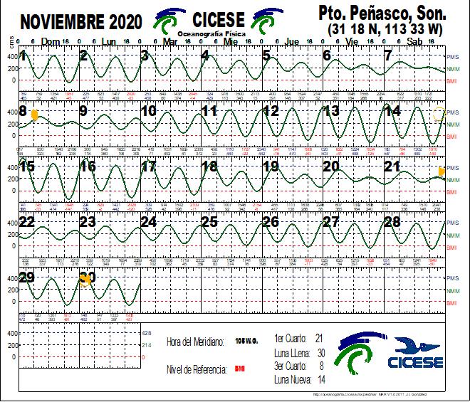 Calendario de Mareas Nov 2020