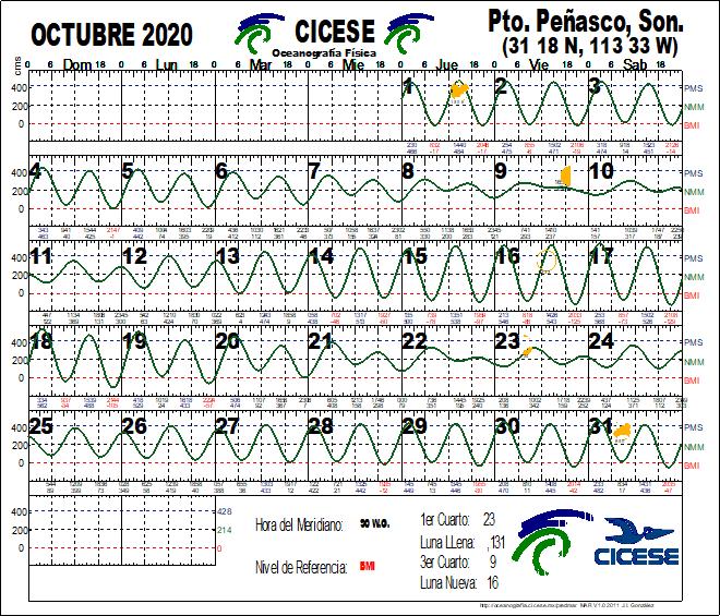 Calendario de Mareas OCT 2020