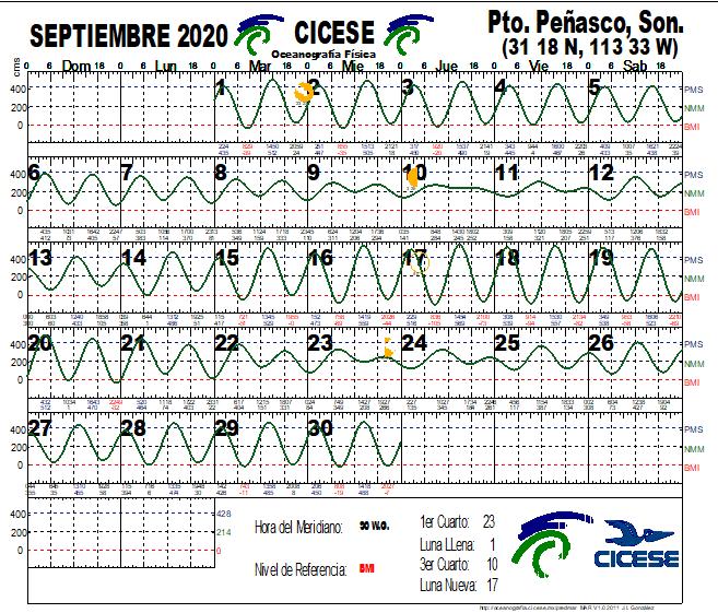 Calendario de Mareas Septiembre 2020